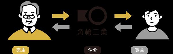 仲介イメージ